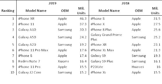 iPhone XR é o smartphone mais popular de 2019 2